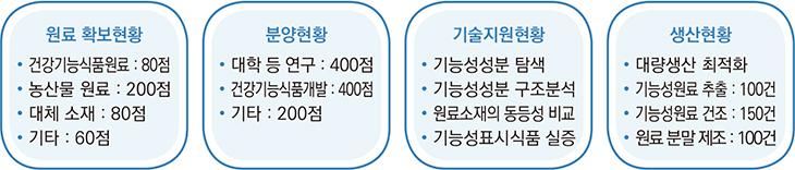 2030년 지원목표. 하단 상세내용 참조